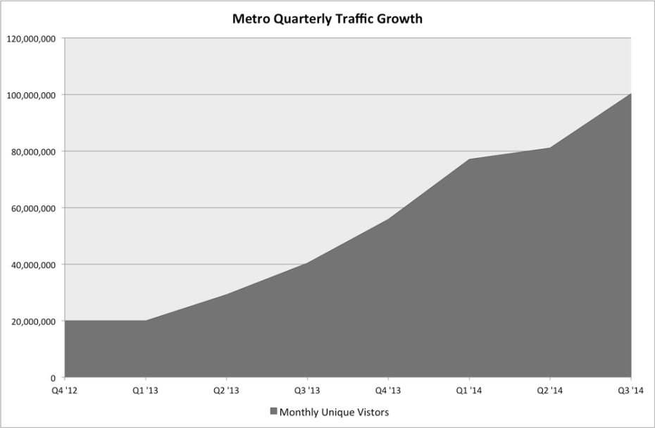 metro-quarterly-monthly-unique-traffic-growth
