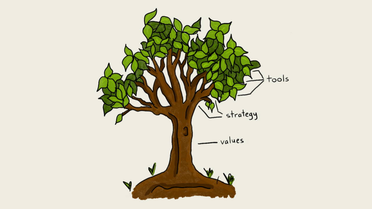 Tree diagram, with values as the trunk, strategy as the branches, and tools as the leaves
