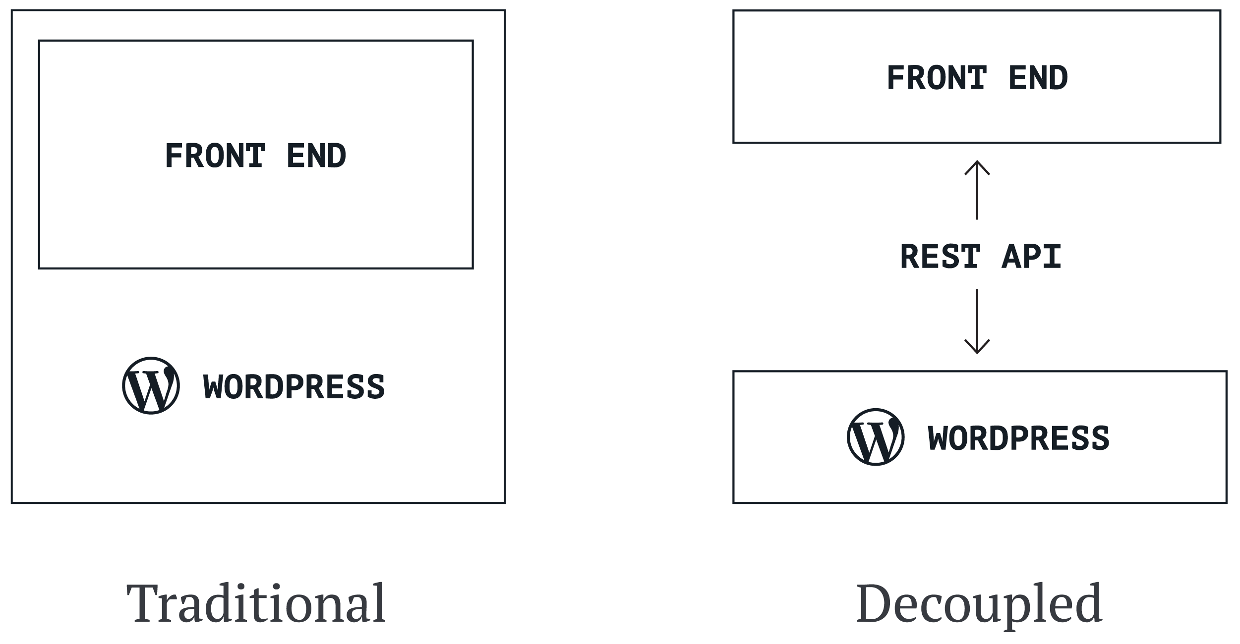 decoupled WordPress configurations