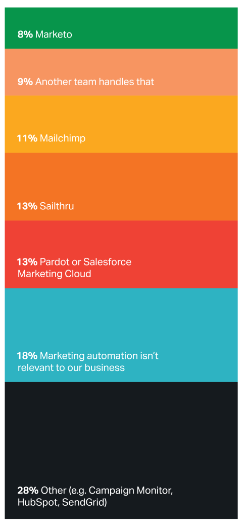 Chart showing technologies used for marketing automation
