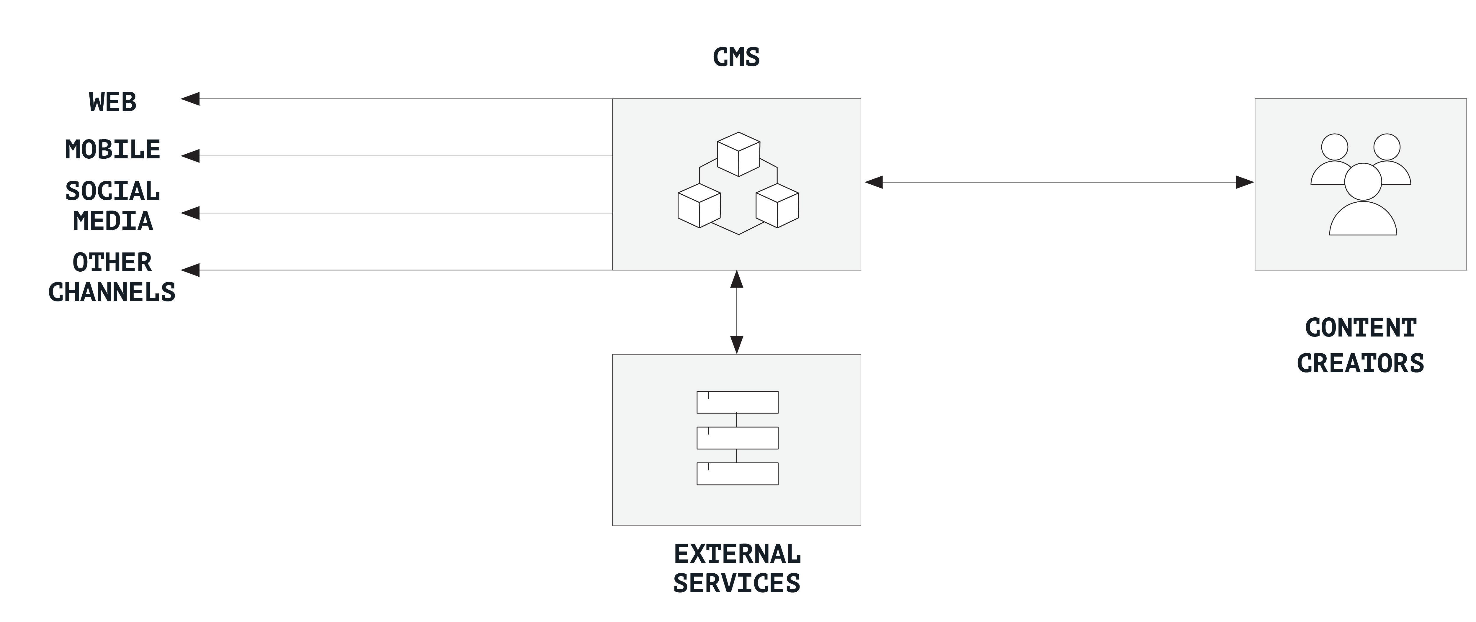 coupled content hub