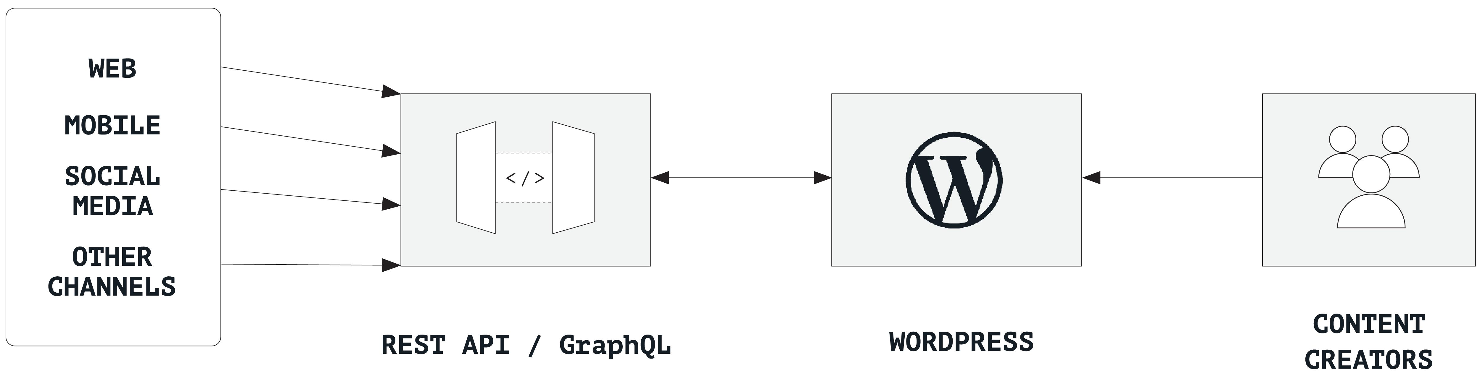 standalone WordPress content hub