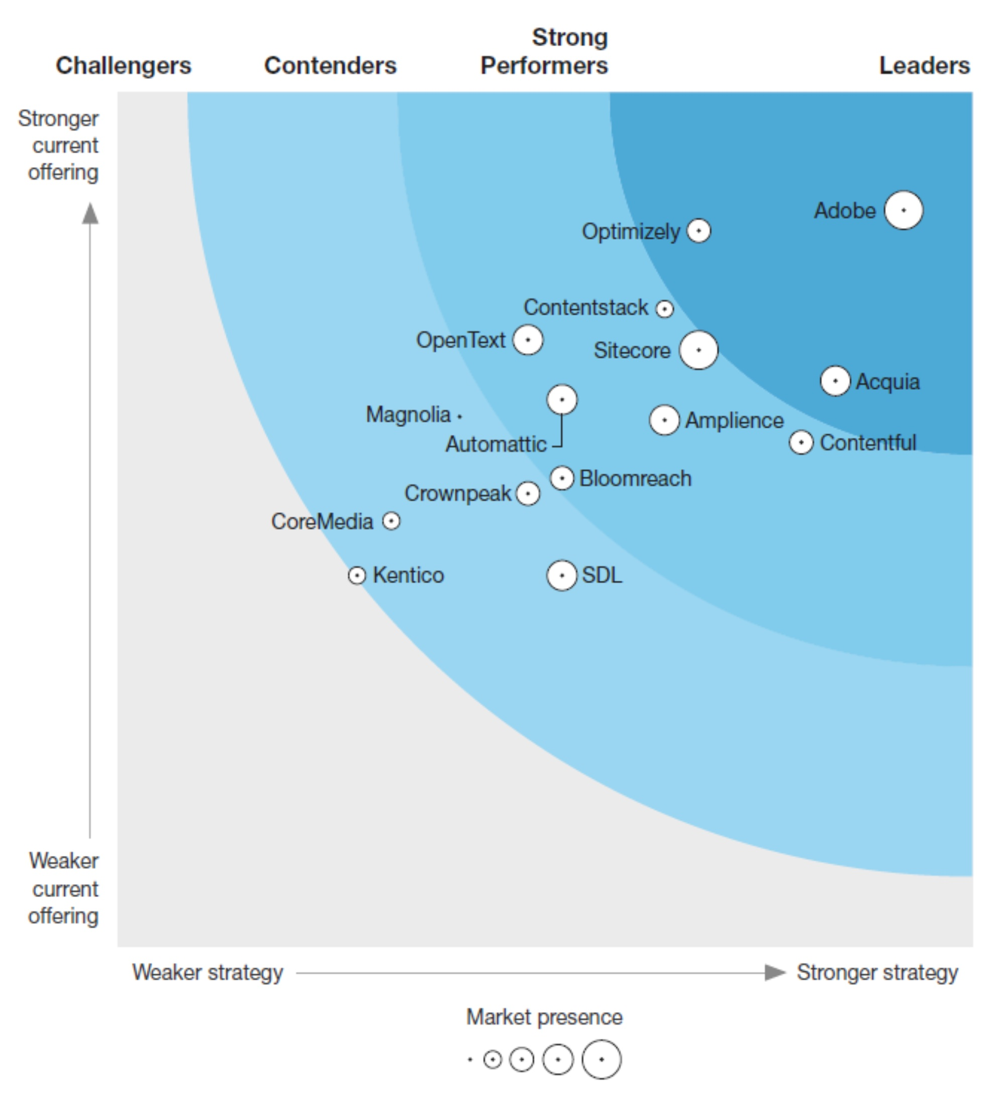 Forrester Wave Agile content management systems 2021