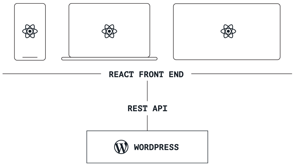 Decoupled WordPress with a React front end