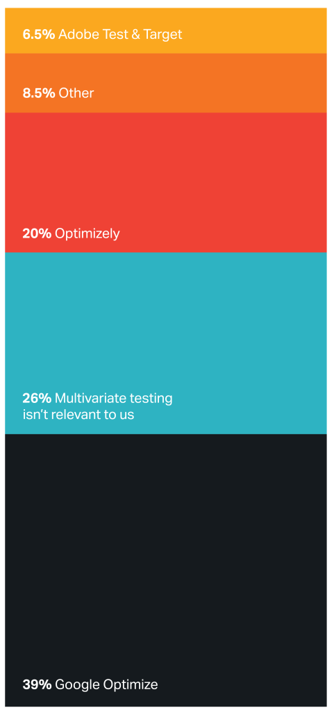 Chart showing technology used for multivariate testing with WordPress