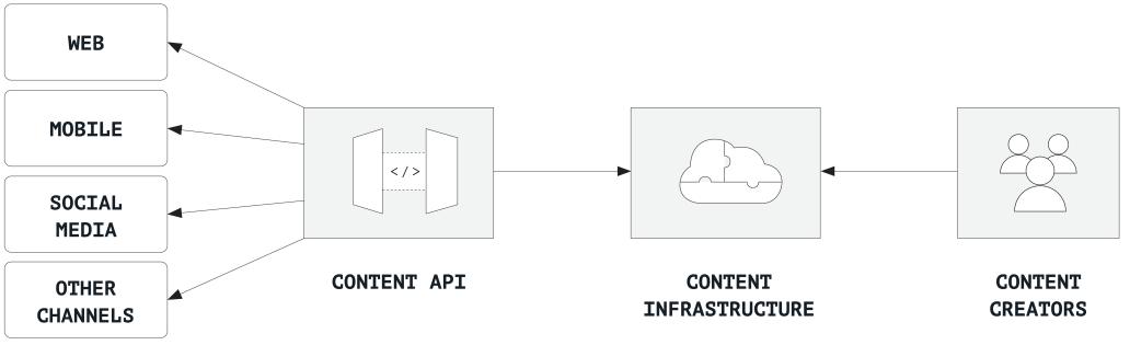 A chart showing a content API flow