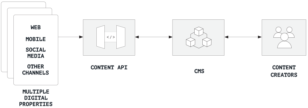 A chart showing a decoupled network content hub