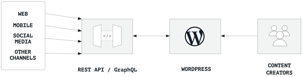 Chart showing a standalone WordPress content hub