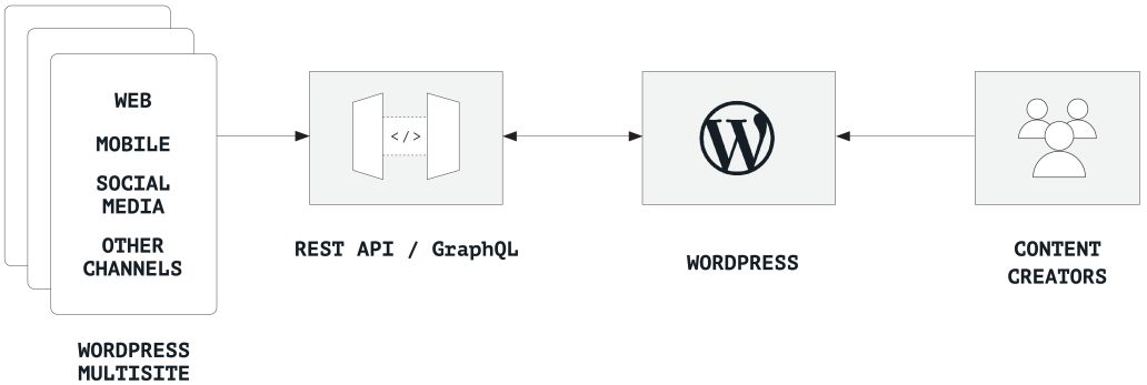 Chart showing a multisite WordPress content hub