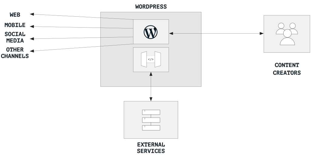 A chart showing WordPress as a coupled or decoupled content hub