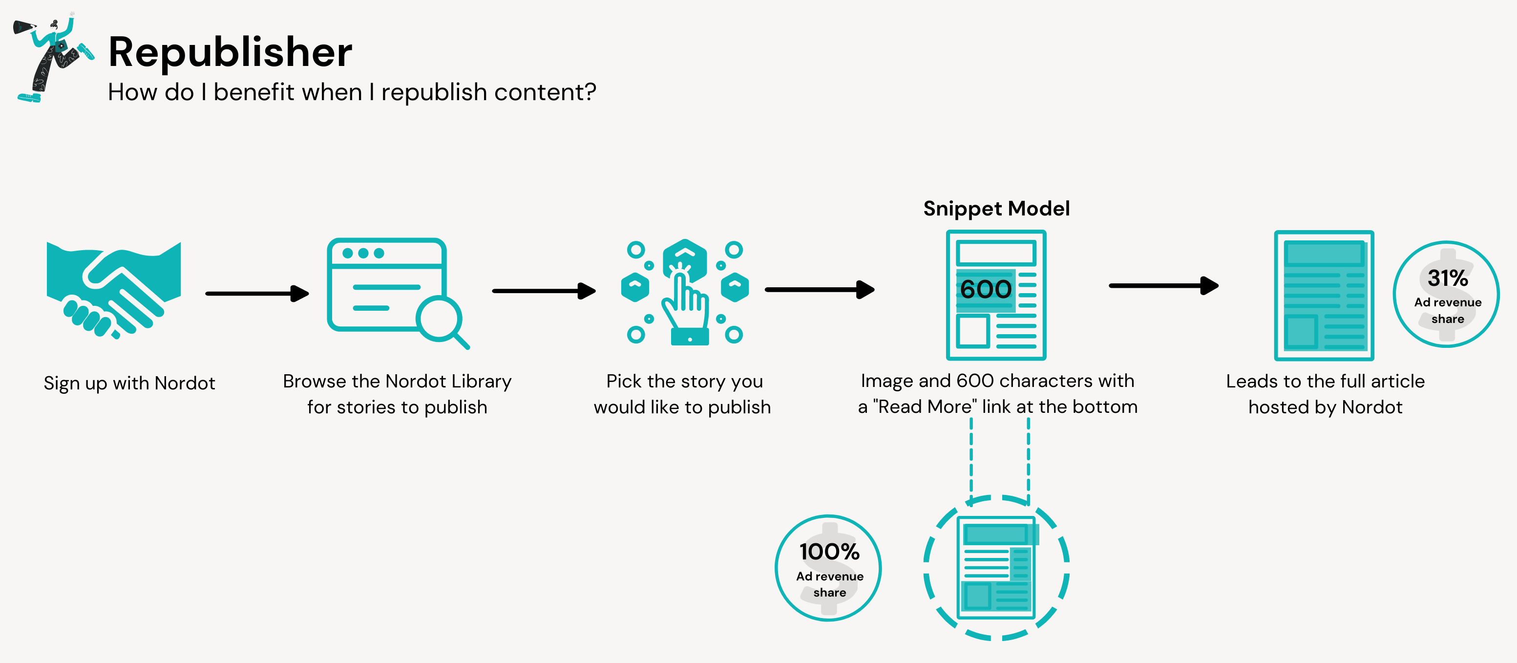 """Six Questions With Nordot About Content Sharing And """"Thoughtful"""" Advertising"""